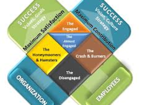 The X Model Of Employee Engagement – Maximum Satisfaction Meets Maximum Contribution